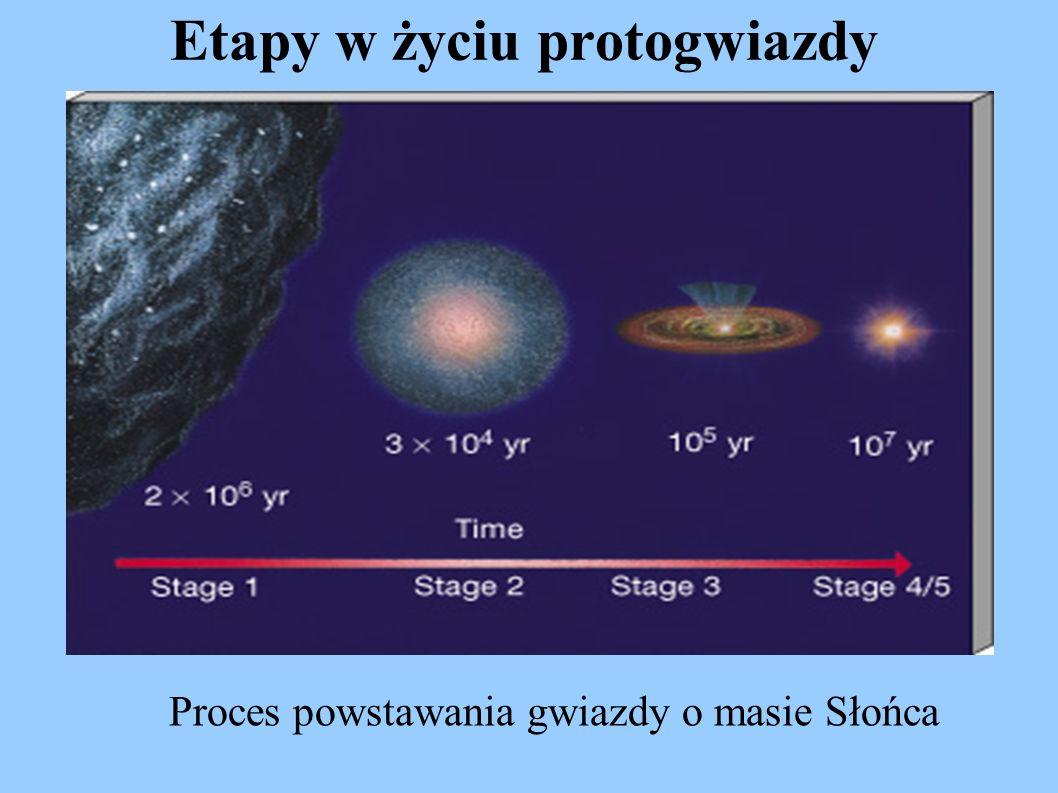 Etapy w życiu protogwiazdy Proces powstawania gwiazdy o masie Słońca