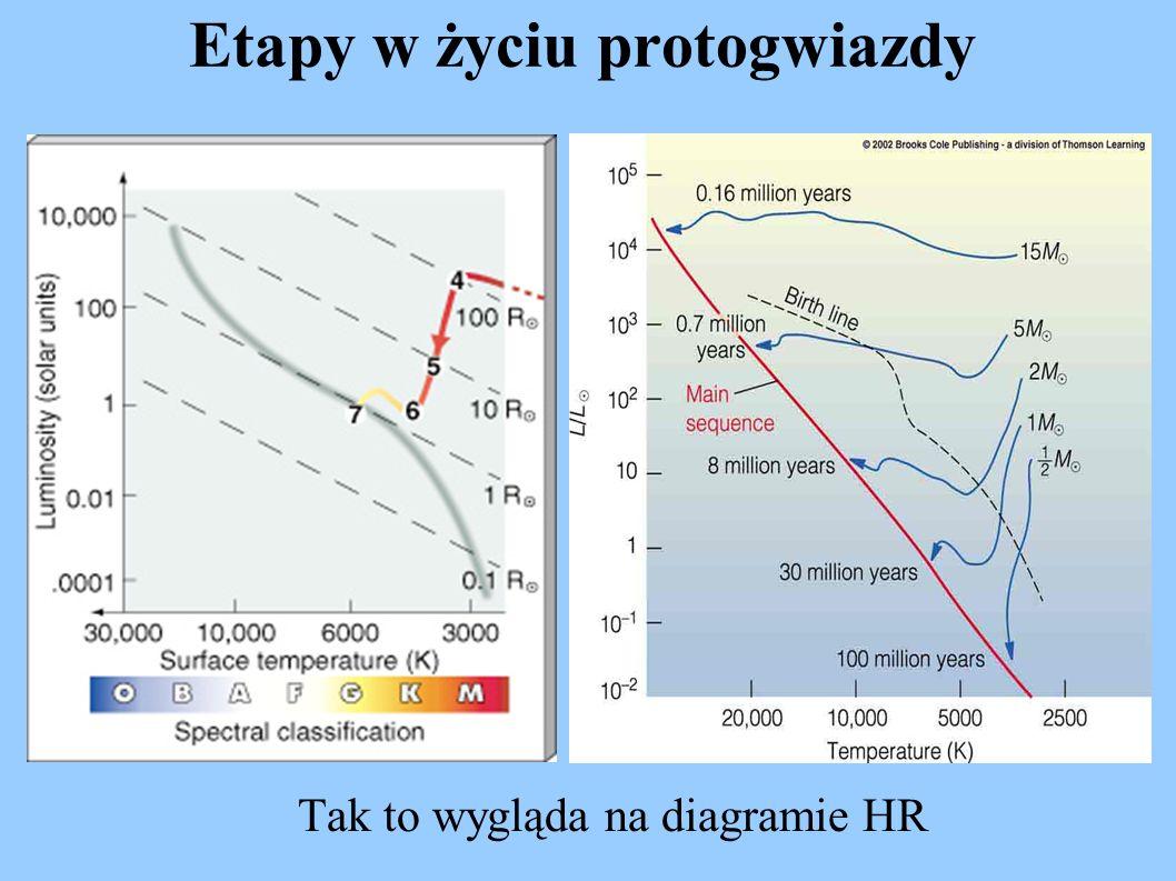 Etapy w życiu protogwiazdy Tak to wygląda na diagramie HR