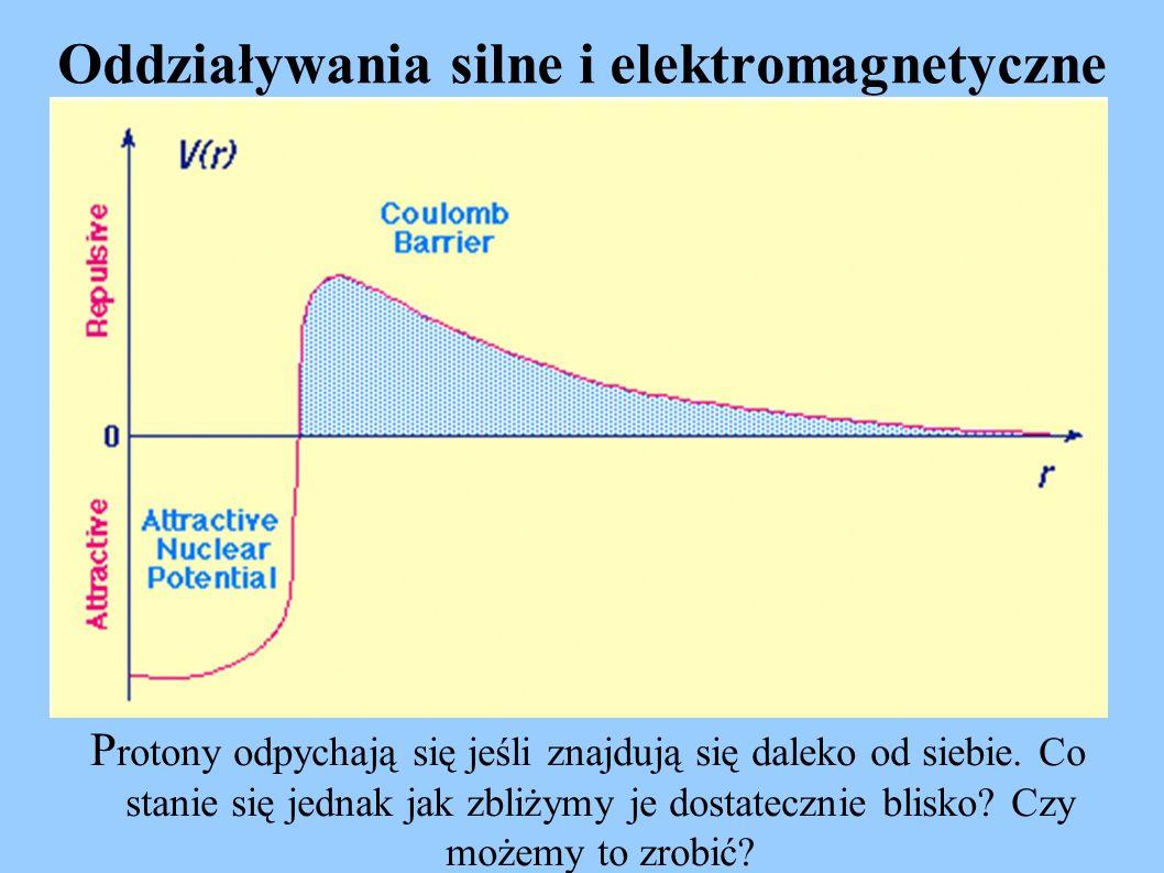 Oddziaływania silne i elektromagnetyczne P rotony odpychają się jeśli znajdują się daleko od siebie. Co stanie się jednak jak zbliżymy je dostatecznie
