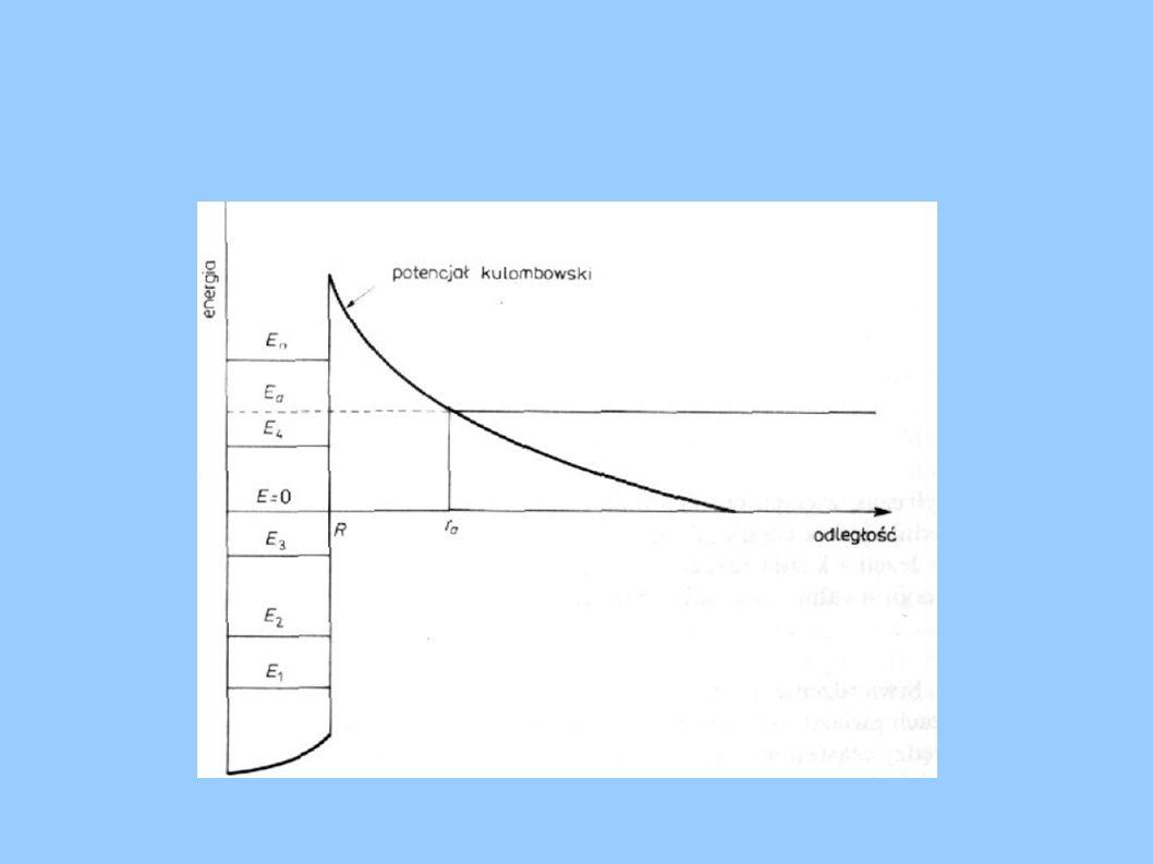 Okno Gamowa Prawodopodbieństwo przełamania bariery coulombowskiej rośnie szybko wraz z energią, lecz zgodnie z rozkładem Maxwella ilośćprotonów maleje wraz z wrastającą energią.
