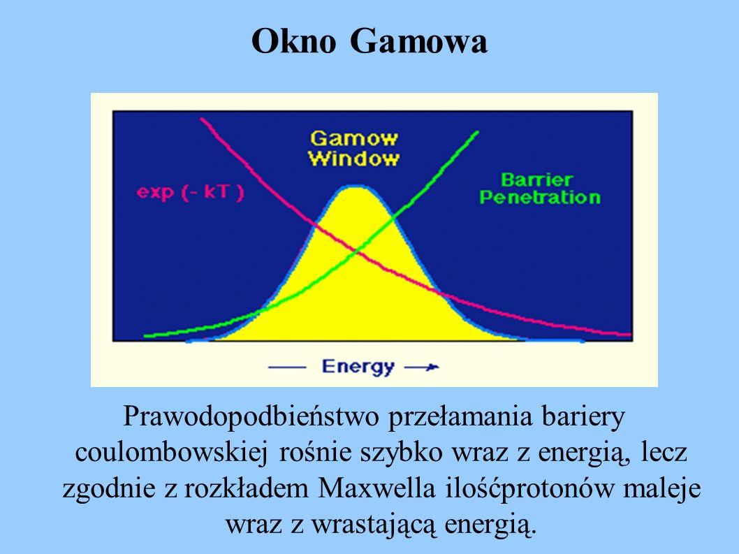 Okno Gamowa Prawodopodbieństwo przełamania bariery coulombowskiej rośnie szybko wraz z energią, lecz zgodnie z rozkładem Maxwella ilośćprotonów maleje