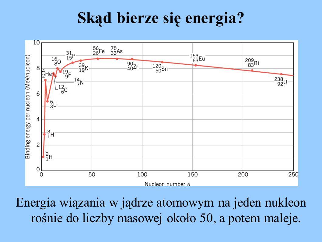 Skąd bierze się energia? Energia wiązania w jądrze atomowym na jeden nukleon rośnie do liczby masowej około 50, a potem maleje.