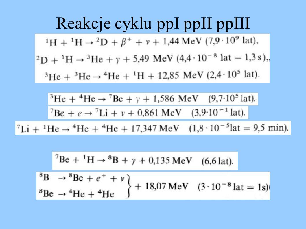 Reakcje cyklu ppI ppII ppIII