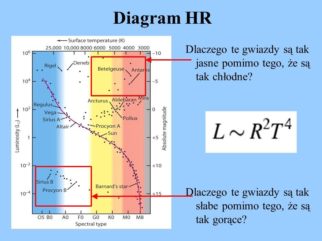 Diagram HR Dlaczego te gwiazdy są tak jasne pomimo tego, że są tak chłodne? Dlaczego te gwiazdy są tak słabe pomimo tego, że są tak gorące?