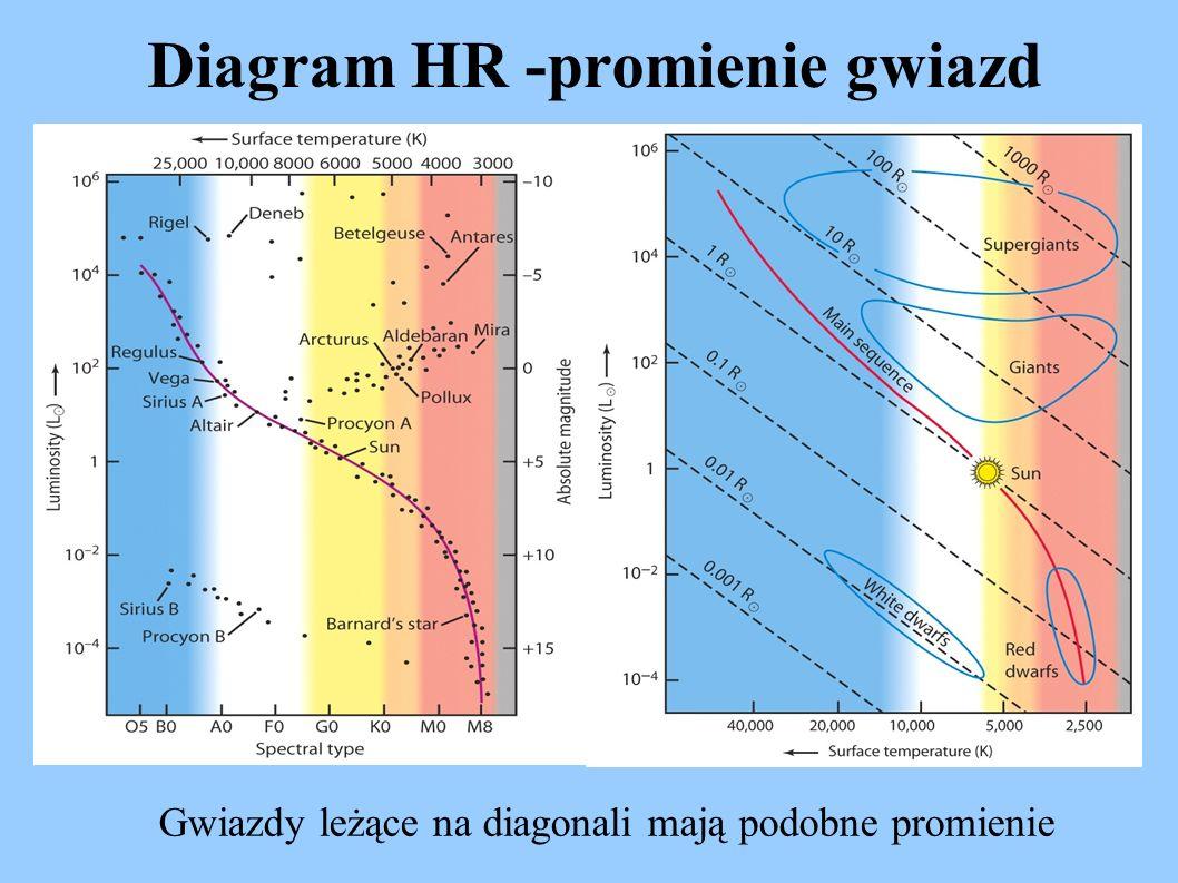 Diagram HR -promienie gwiazd Gwiazdy leżące na diagonali mają podobne promienie