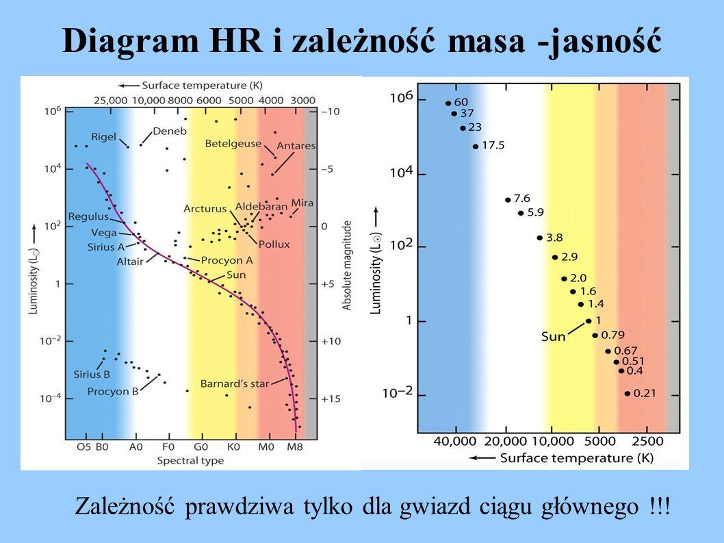 Diagram HR i zależność masa -jasność Zależność prawdziwa tylko dla gwiazd ciągu głównego !!!