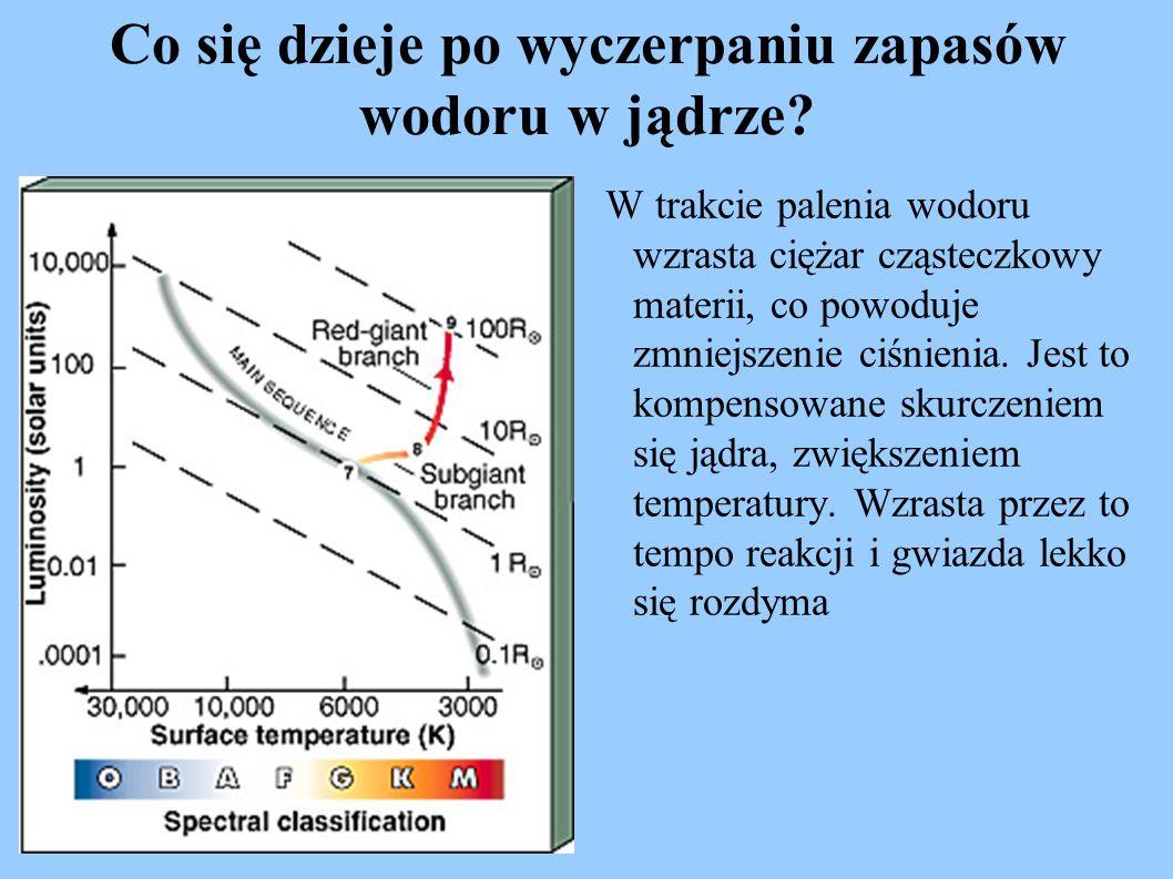 Co się dzieje po wyczerpaniu zapasów wodoru w jądrze? W trakcie palenia wodoru wzrasta ciężar cząsteczkowy materii, co powoduje zmniejszenie ciśnienia