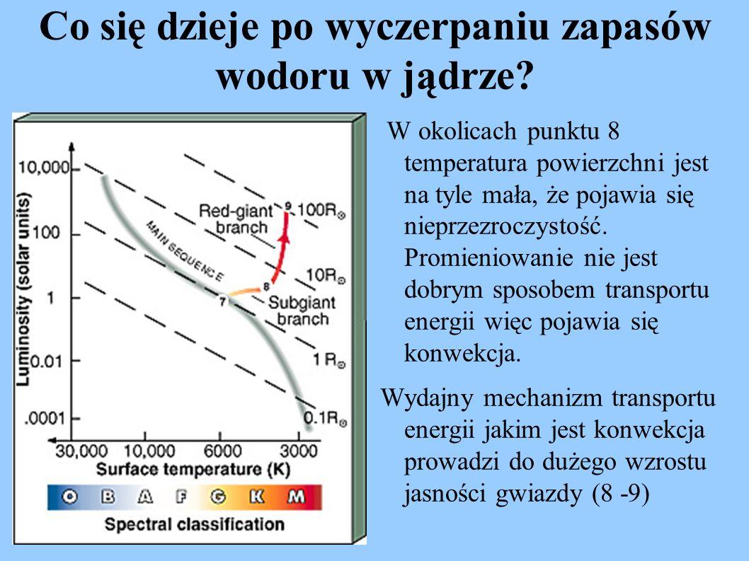 Co się dzieje po wyczerpaniu zapasów wodoru w jądrze? W okolicach punktu 8 temperatura powierzchni jest na tyle mała, że pojawia się nieprzezroczystoś