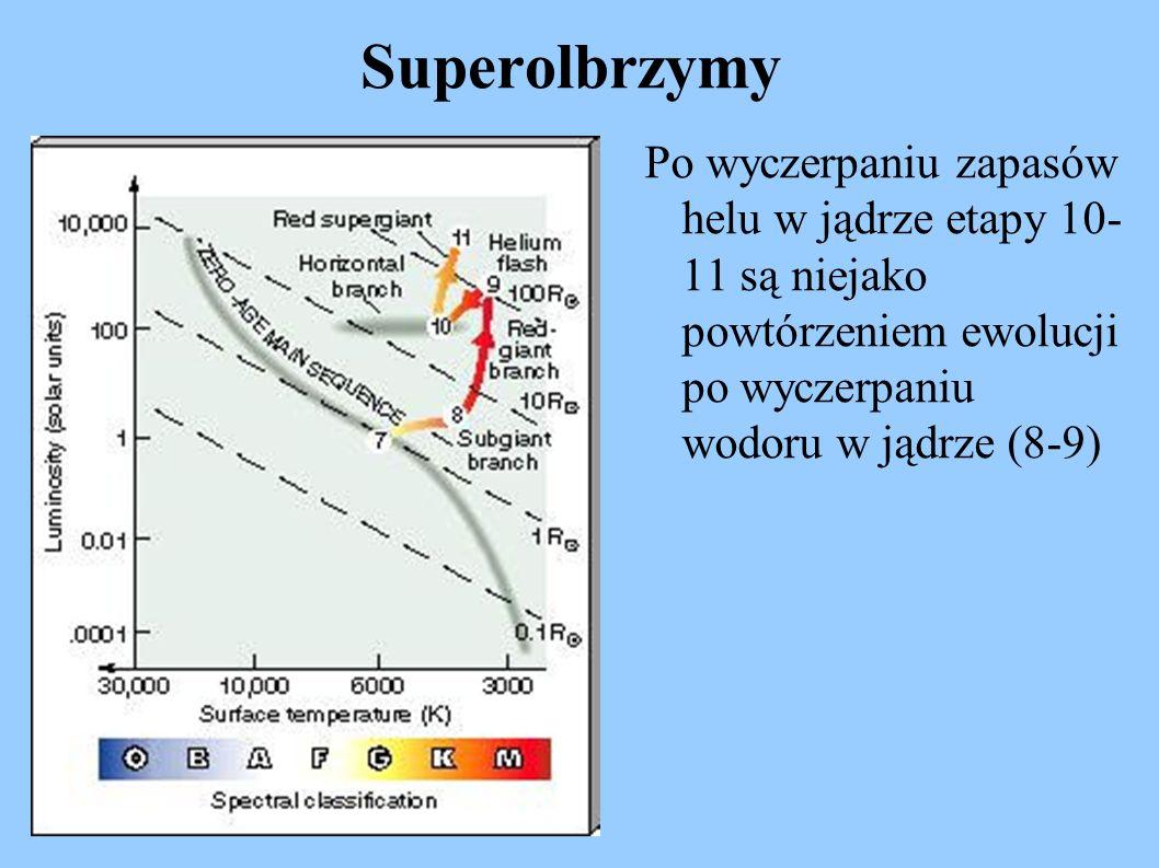 Superolbrzymy Po wyczerpaniu zapasów helu w jądrze etapy 10- 11 są niejako powtórzeniem ewolucji po wyczerpaniu wodoru w jądrze (8-9)
