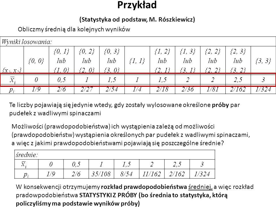 Wyniki losowania: {x 1, x 2 } {0, 0} {0, 1} lub {1, 0} {0, 2} lub {2, 0} {0, 3} lub {3, 0} {1, 1} {1, 2} lub {2, 1} {1, 3} lub {3, 1} {2, 2} lub {2, 2} {2, 3} lub {3, 2} {3, 3} 00,511,51 222,53 pipi 1/92/62/272/541/42/182/361/812/1621/324 Przykład (Statystyka od podstaw, M.