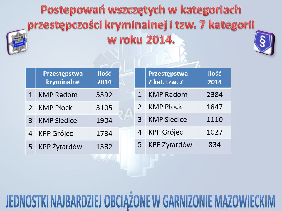 Przestępstwa kryminalne Ilość 2014 1KMP Radom5392 2KMP Płock3105 3KMP Siedlce1904 4KPP Grójec1734 5KPP Żyrardów1382 Przestępstwa Z kat.