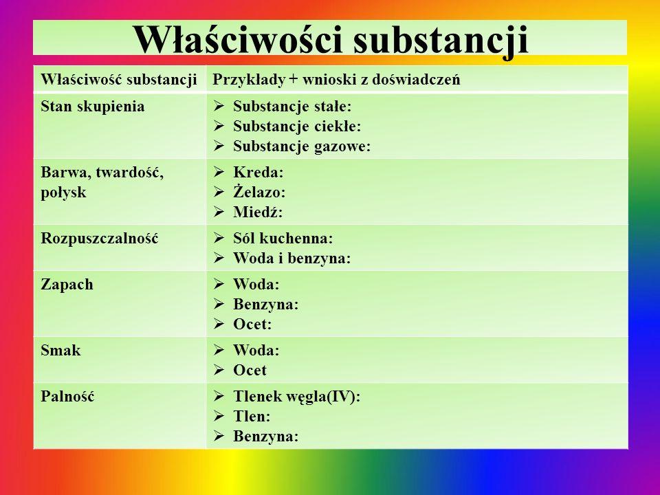 Właściwości substancji Właściwość substancjiPrzykłady + wnioski z doświadczeń Stan skupienia  Substancje stałe:  Substancje ciekłe:  Substancje gaz