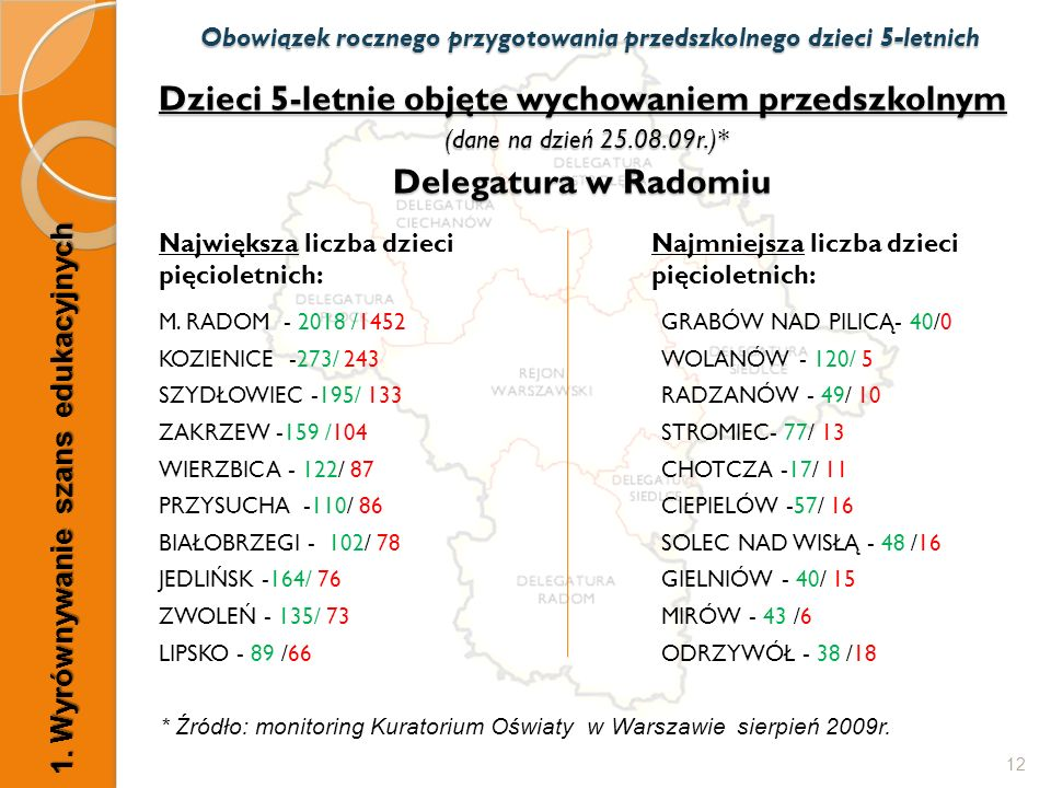Dzieci 5-letnie objęte wychowaniem przedszkolnym (dane na dzień 25.08.09r.)* Delegatura w Radomiu Największa liczba dzieci pięcioletnich: M. RADOM - 2