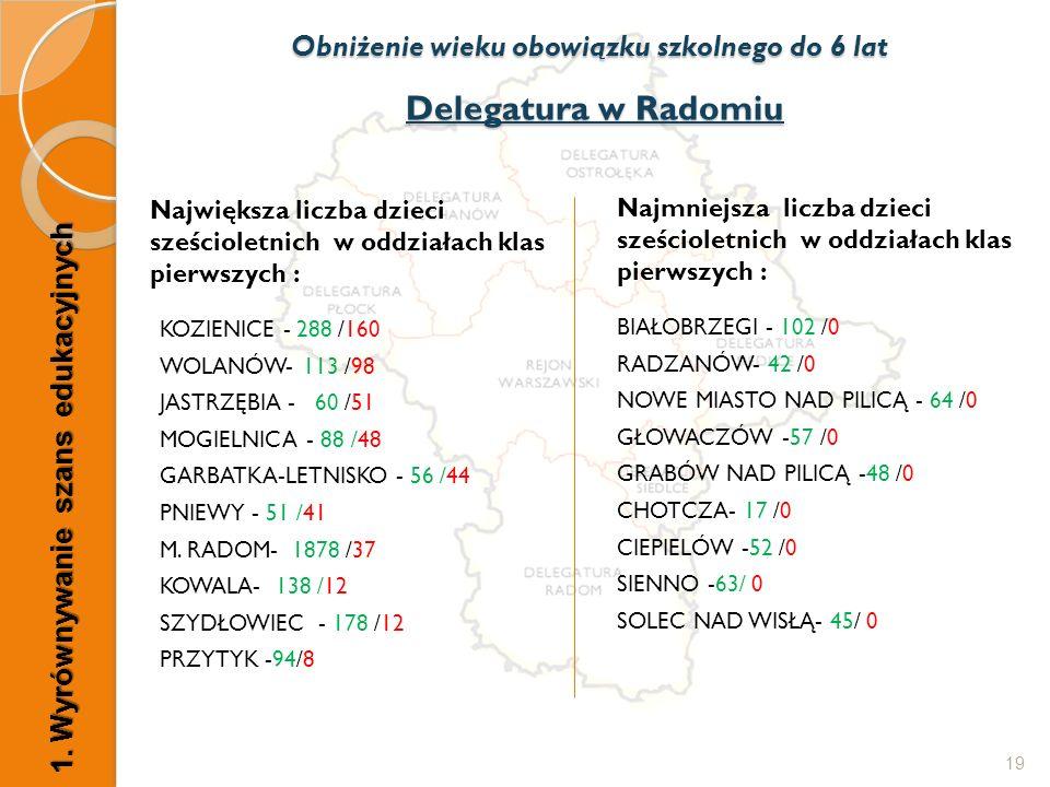 Delegatura w Radomiu Największa liczba dzieci sześcioletnich w oddziałach klas pierwszych : KOZIENICE - 288 /160 WOLANÓW- 113 /98 JASTRZĘBIA - 60 /51