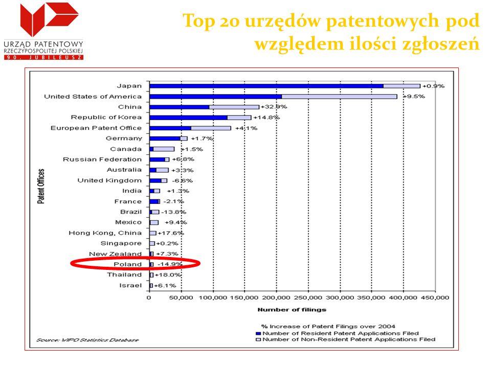 Top 20 urzędów patentowych pod względem ilości zgłoszeń