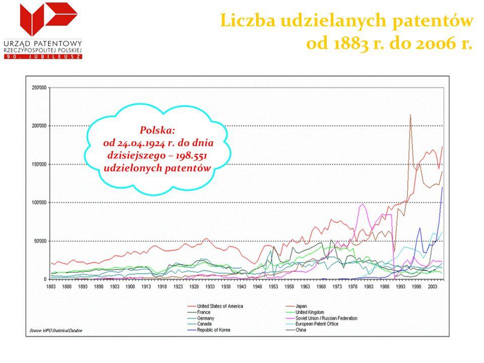 Liczba udzielanych patentów od 1883 r. do 2006 r.
