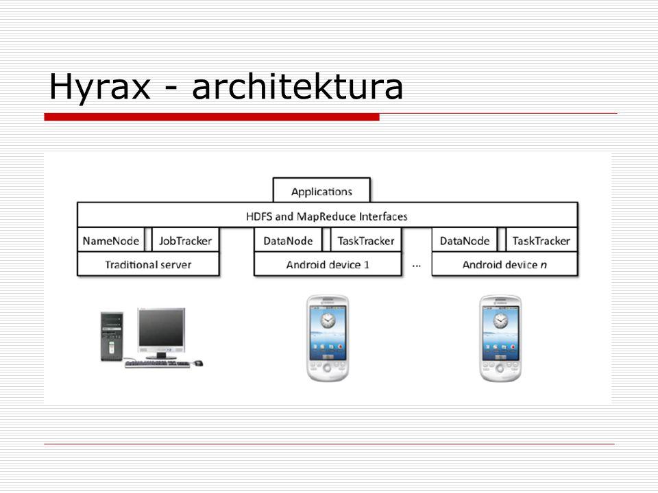 Hyrax - architektura