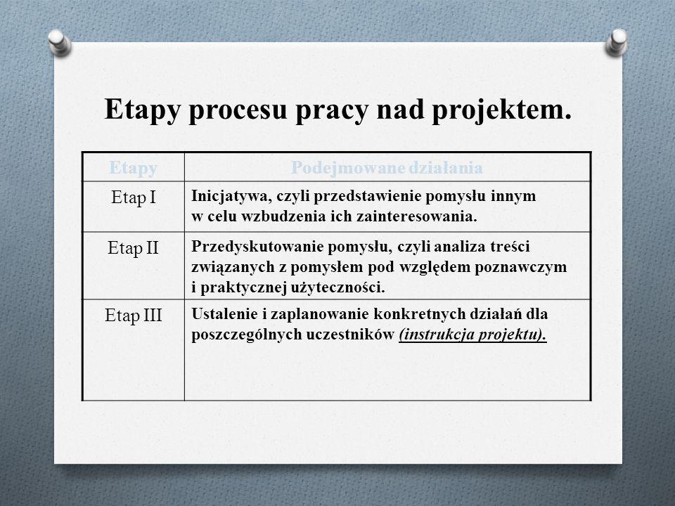 Etapy procesu pracy nad projektem. EtapyPodejmowane działania Etap I Inicjatywa, czyli przedstawienie pomysłu innym w celu wzbudzenia ich zainteresowa