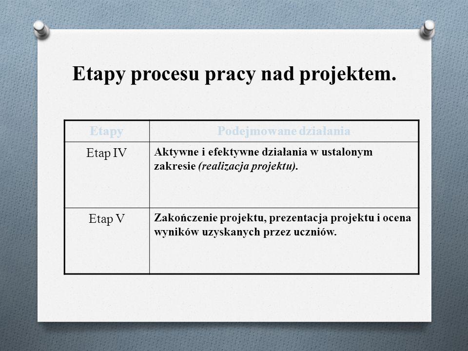 Etapy procesu pracy nad projektem. EtapyPodejmowane działania Etap IV Aktywne i efektywne działania w ustalonym zakresie (realizacja projektu). Etap V