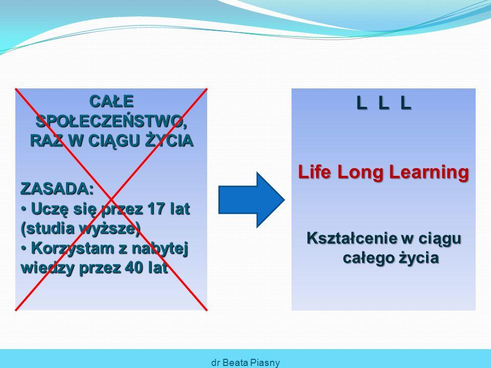 CAŁE SPOŁECZEŃSTWO, RAZ W CIĄGU ŻYCIA ZASADA: Uczę się przez 17 lat (studia wyższe) Uczę się przez 17 lat (studia wyższe) Korzystam z nabytej wiedzy przez 40 lat Korzystam z nabytej wiedzy przez 40 lat L L L Life Long Learning Kształcenie w ciągu całego życia