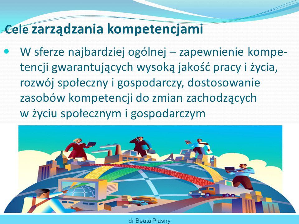 Cele zarządzania kompetencjami W sferze najbardziej ogólnej – zapewnienie kompe- tencji gwarantujących wysoką jakość pracy i życia, rozwój społeczny i gospodarczy, dostosowanie zasobów kompetencji do zmian zachodzących w życiu społecznym i gospodarczym dr Beata Piasny