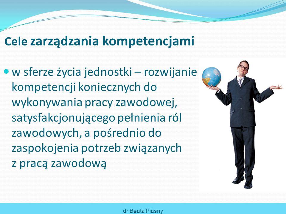 w sferze życia jednostki – rozwijanie kompetencji koniecznych do wykonywania pracy zawodowej, satysfakcjonującego pełnienia ról zawodowych, a pośrednio do zaspokojenia potrzeb związanych z pracą zawodową dr Beata Piasny Cele zarządzania kompetencjami