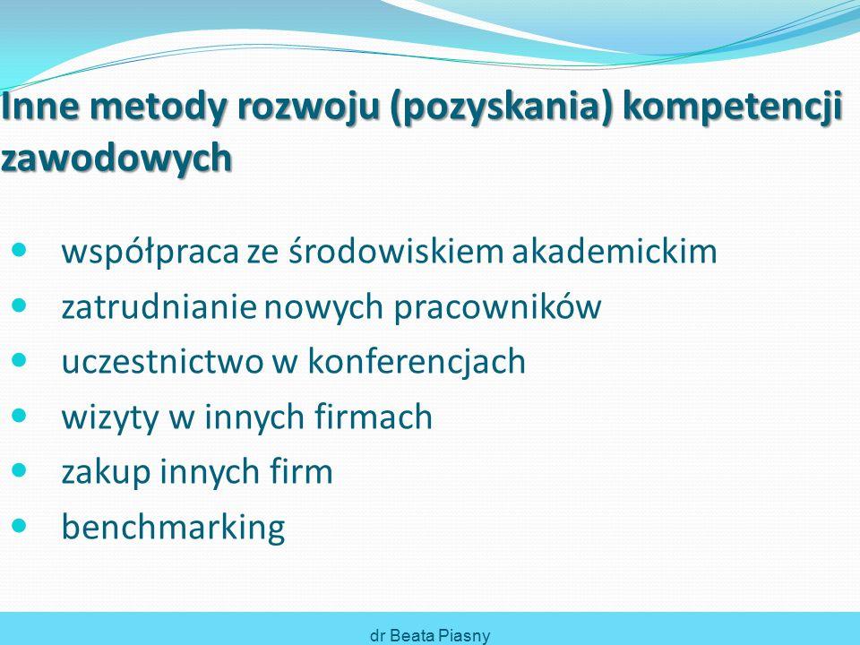 Inne metody rozwoju (pozyskania) kompetencji zawodowych współpraca ze środowiskiem akademickim zatrudnianie nowych pracowników uczestnictwo w konferencjach wizyty w innych firmach zakup innych firm benchmarking dr Beata Piasny