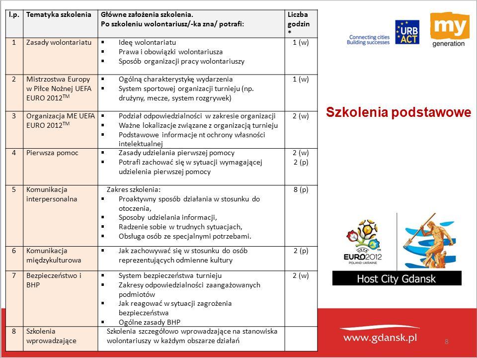 8 l.p.Tematyka szkoleniaGłówne założenia szkolenia.