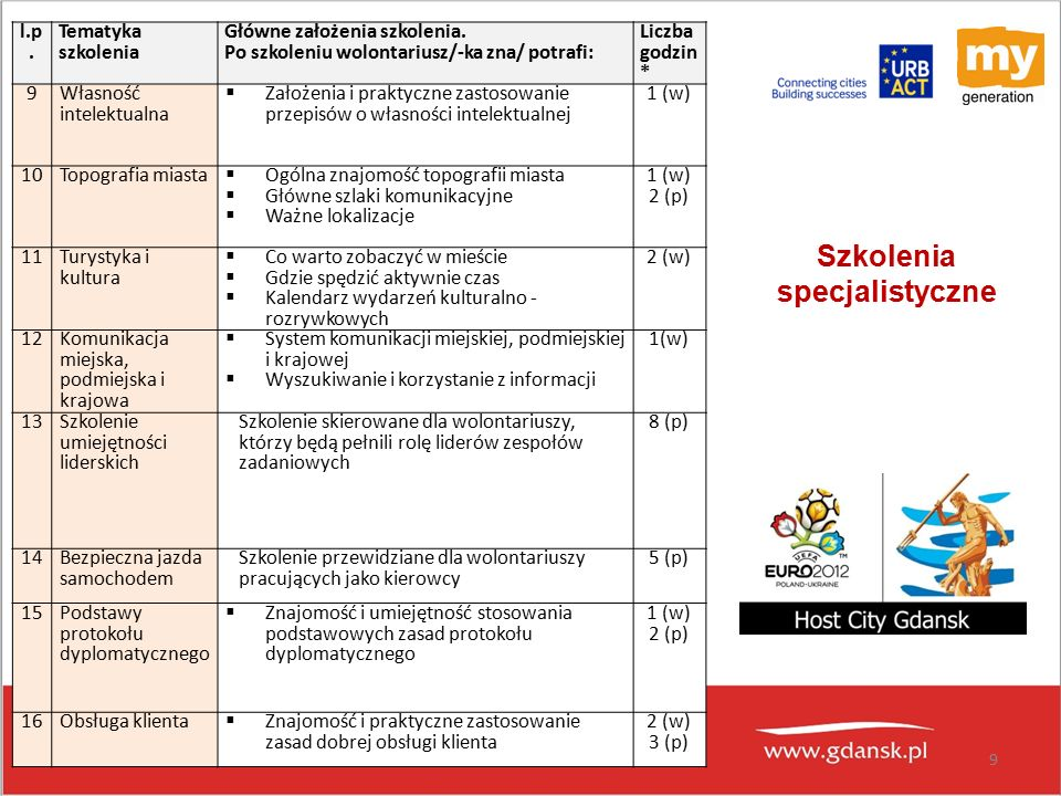 9 l.p. Tematyka szkolenia Główne założenia szkolenia.