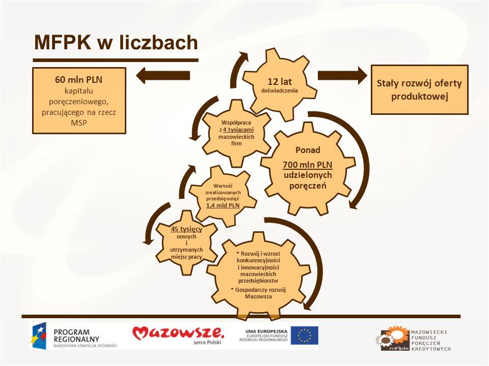 MFPK w liczbach Ponad 700 mln PLN udzielonych poręczeń Współpraca z 4 tysiącami mazowieckich firm 12 lat doświadczenia * Rozwój i wzrost konkurencyjności i innowacyjności mazowieckich przedsiębiorstw * Gospodarczy rozwój Mazowsza 45 tysięcy nowych i utrzymanych miejsc pracy Wartość zrealizowanych przedsięwzięć 1,4 mld PLN 60 mln PLN kapitału poręczeniowego, pracującego na rzecz MSP Stały rozwój oferty produktowej