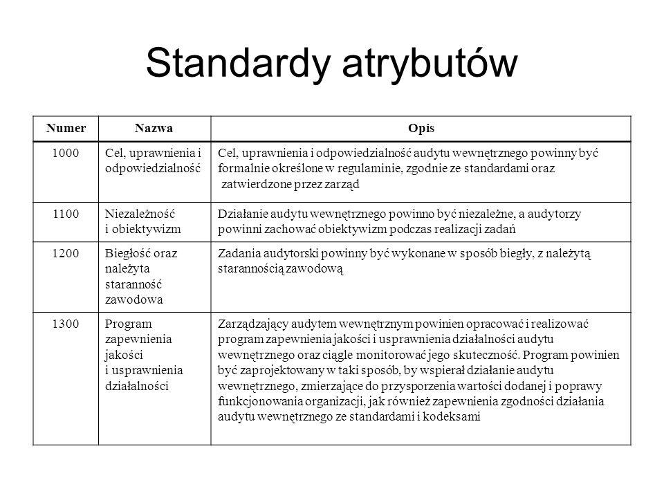 Standardy atrybutów NumerNazwaOpis 1000Cel, uprawnienia i odpowiedzialność Cel, uprawnienia i odpowiedzialność audytu wewnętrznego powinny być formalnie określone w regulaminie, zgodnie ze standardami oraz zatwierdzone przez zarząd 1100Niezależność i obiektywizm Działanie audytu wewnętrznego powinno być niezależne, a audytorzy powinni zachować obiektywizm podczas realizacji zadań 1200Biegłość oraz należyta staranność zawodowa Zadania audytorski powinny być wykonane w sposób biegły, z należytą starannością zawodową 1300Program zapewnienia jakości i usprawnienia działalności Zarządzający audytem wewnętrznym powinien opracować i realizować program zapewnienia jakości i usprawnienia działalności audytu wewnętrznego oraz ciągle monitorować jego skuteczność.