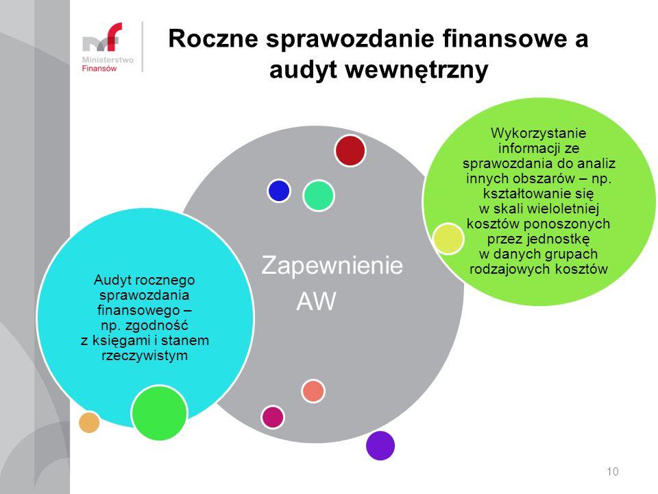 Roczne sprawozdanie finansowe a audyt wewnętrzny Zapewnienie AW Audyt rocznego sprawozdania finansowego – np.