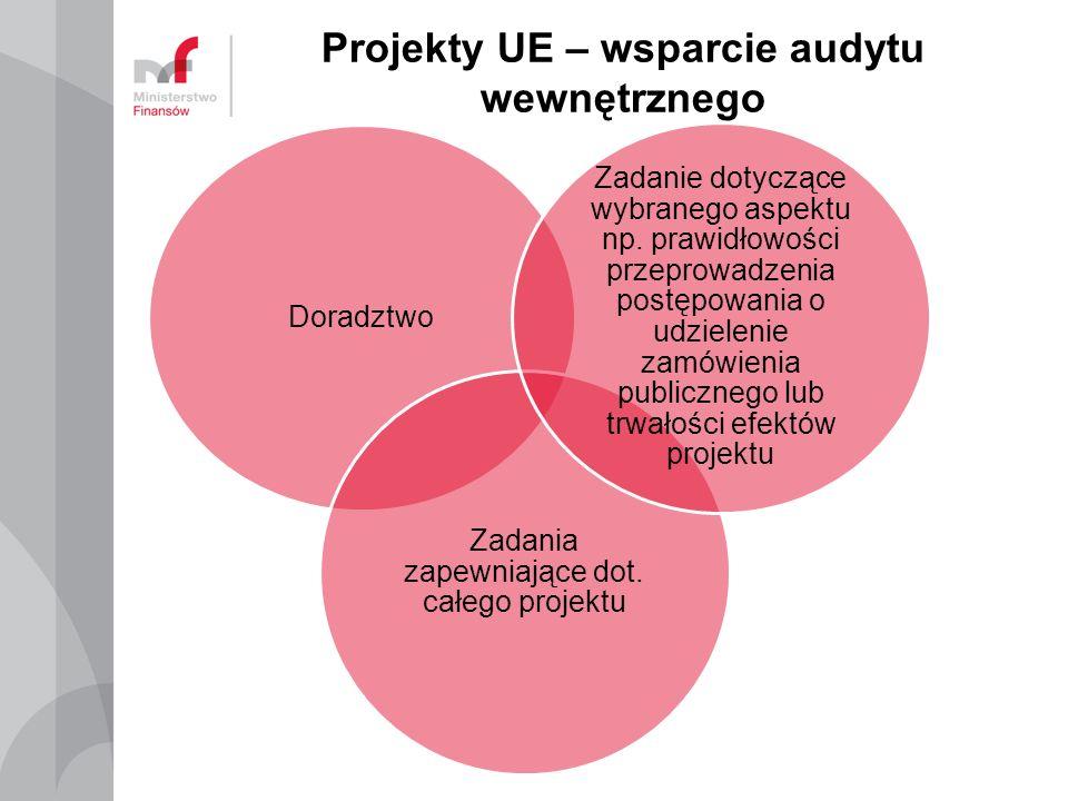 Projekty UE – wsparcie audytu wewnętrznego Doradztwo Zadania zapewniające dot.