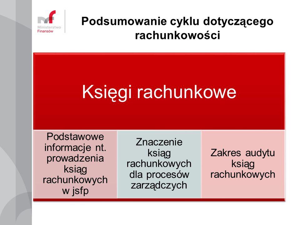 Podsumowanie cyklu dotyczącego rachunkowości Księgi rachunkowe Podstawowe informacje nt.