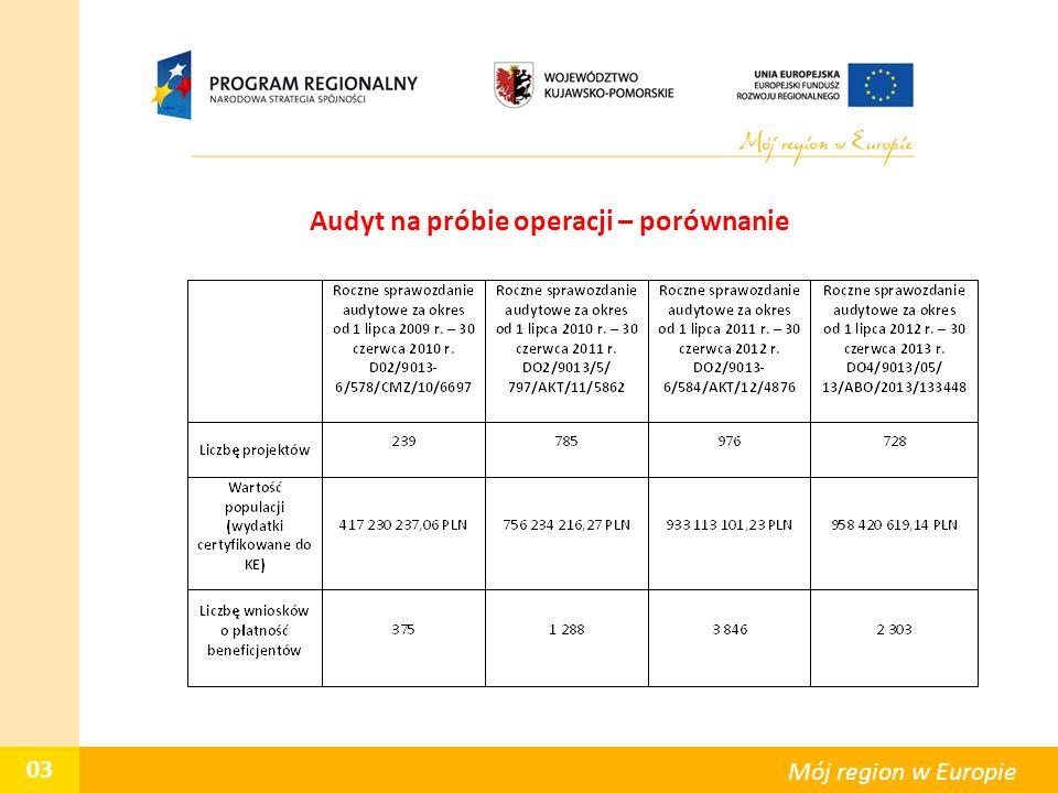 Audyt na próbie operacji – porównanie 03 Mój region w Europie