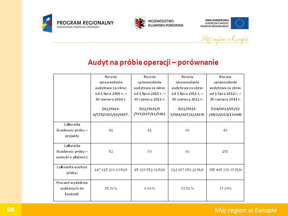 Audyt na próbie operacji – porównanie 04 Mój region w Europie