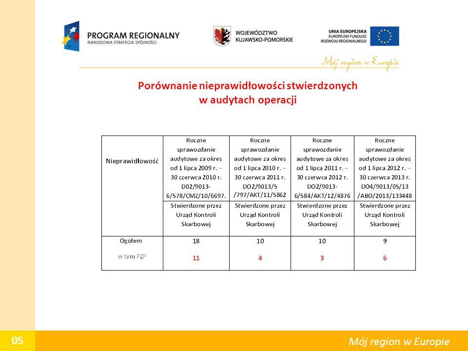 05 Mój region w Europie Porównanie nieprawidłowości stwierdzonych w audytach operacji