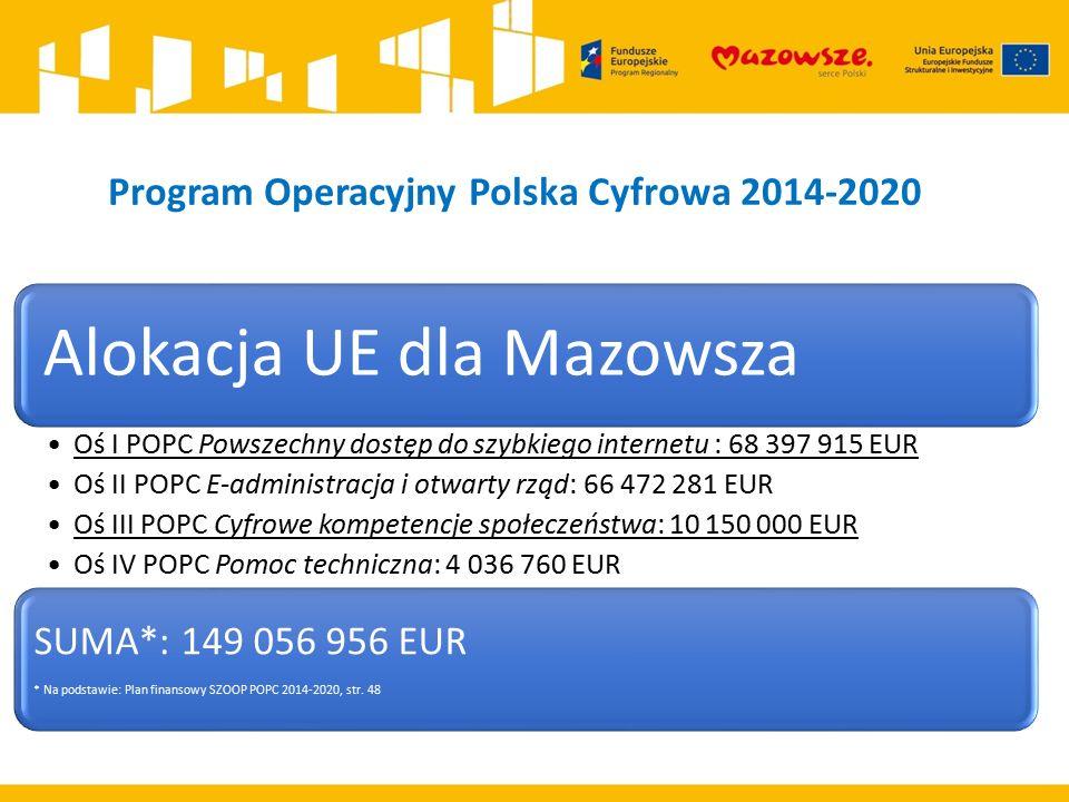 Program Operacyjny Polska Cyfrowa 2014-2020 Alokacja UE dla Mazowsza Oś I POPC Powszechny dostęp do szybkiego internetu : 68 397 915 EUR Oś II POPC E-