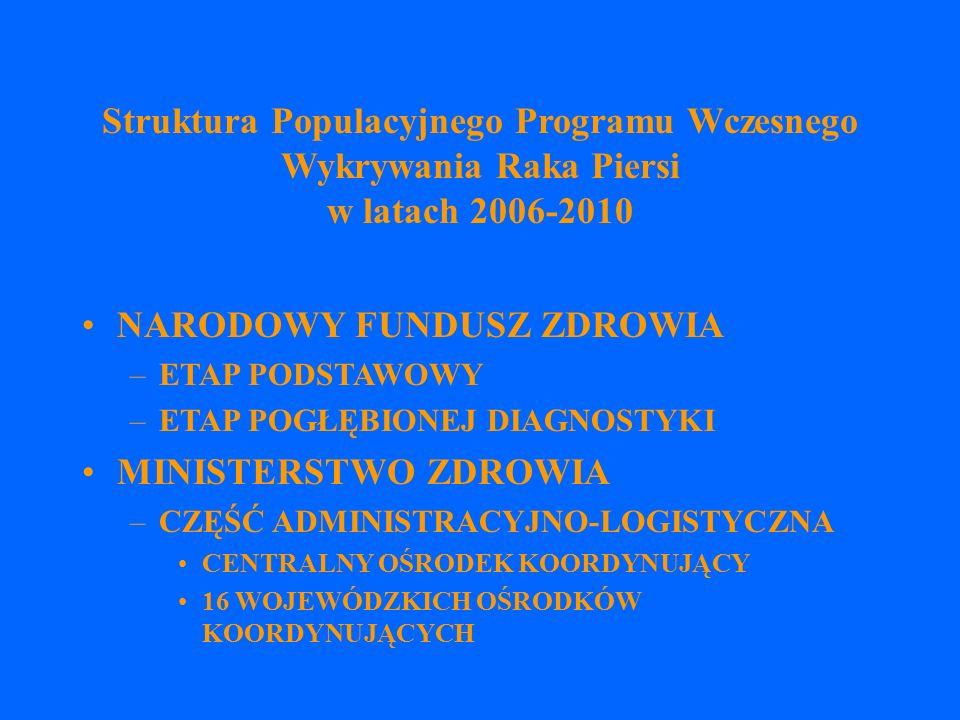 Struktura Populacyjnego Programu Wczesnego Wykrywania Raka Piersi w latach 2006-2010 NARODOWY FUNDUSZ ZDROWIA –ETAP PODSTAWOWY –ETAP POGŁĘBIONEJ DIAGNOSTYKI MINISTERSTWO ZDROWIA –CZĘŚĆ ADMINISTRACYJNO-LOGISTYCZNA CENTRALNY OŚRODEK KOORDYNUJĄCY 16 WOJEWÓDZKICH OŚRODKÓW KOORDYNUJĄCYCH