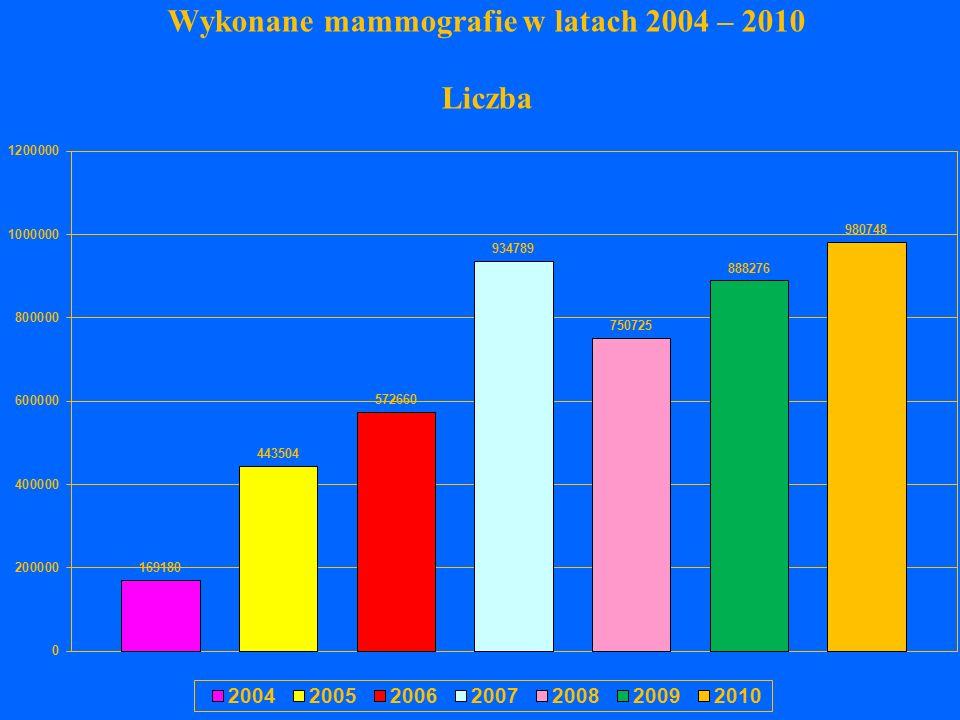 Wykonane mammografie w latach 2004 – 2010 Liczba