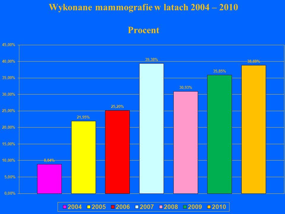 Wykonane mammografie w latach 2004 – 2010 Procent