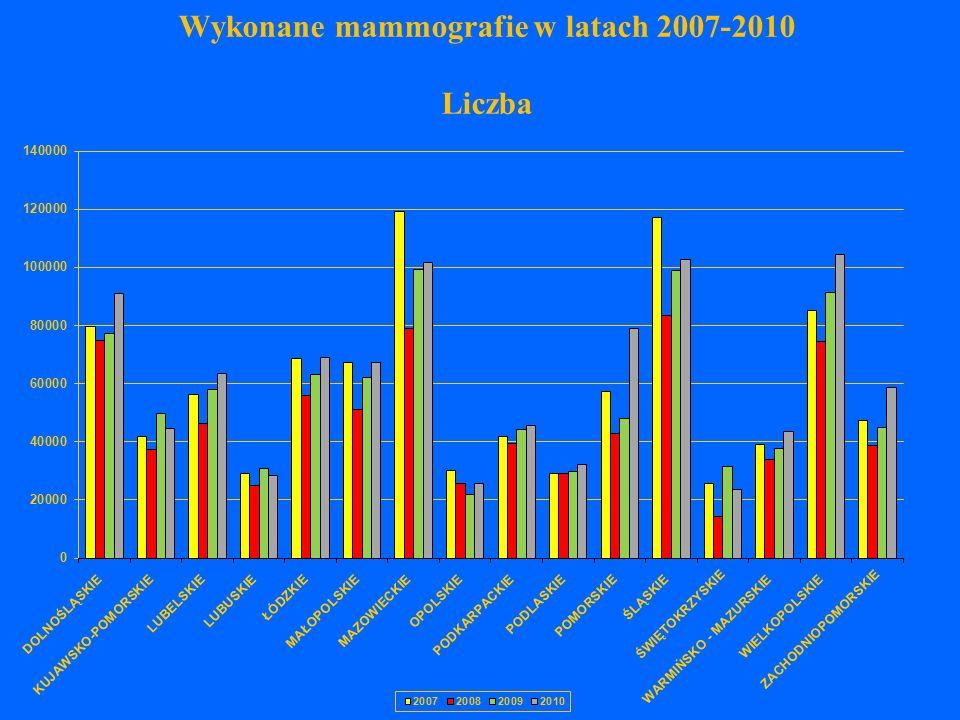 Wykonane mammografie w latach 2007-2010 Liczba