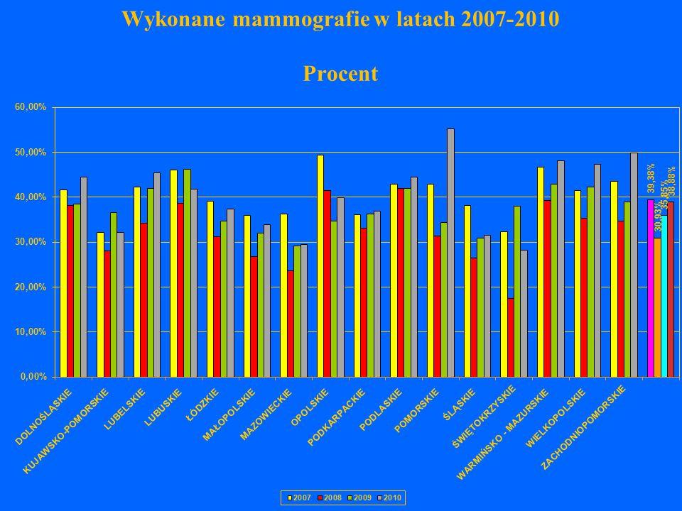 Wykonane mammografie w latach 2007-2010 Procent