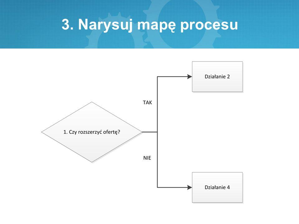 3. Narysuj mapę procesu
