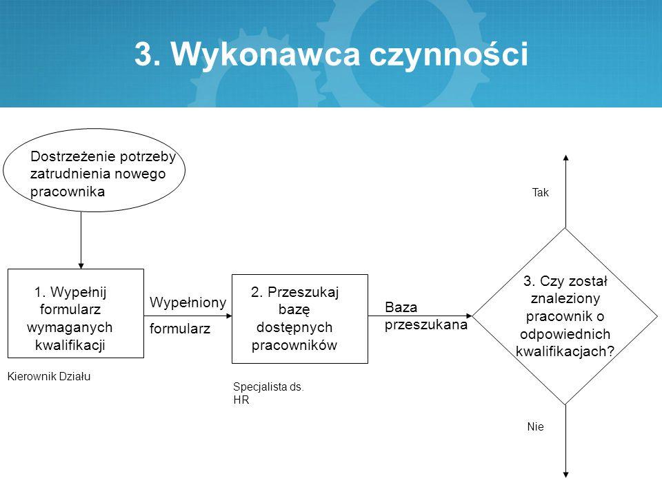 3. Wykonawca czynności Dostrzeżenie potrzeby zatrudnienia nowego pracownika 1.