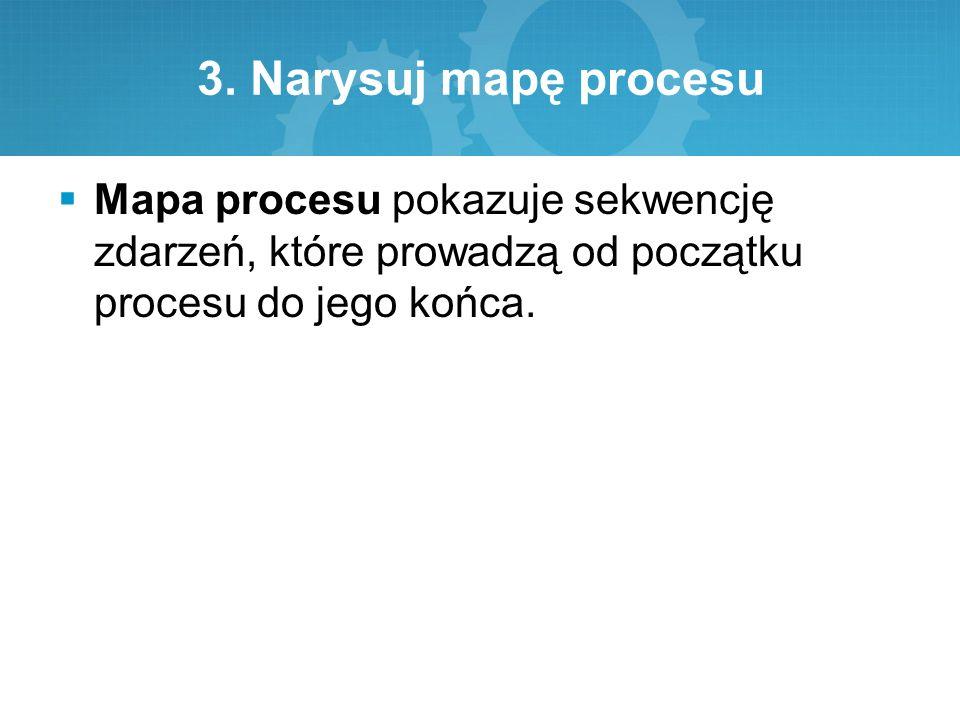 3. Narysuj mapę procesu  Mapa procesu pokazuje sekwencję zdarzeń, które prowadzą od początku procesu do jego końca.