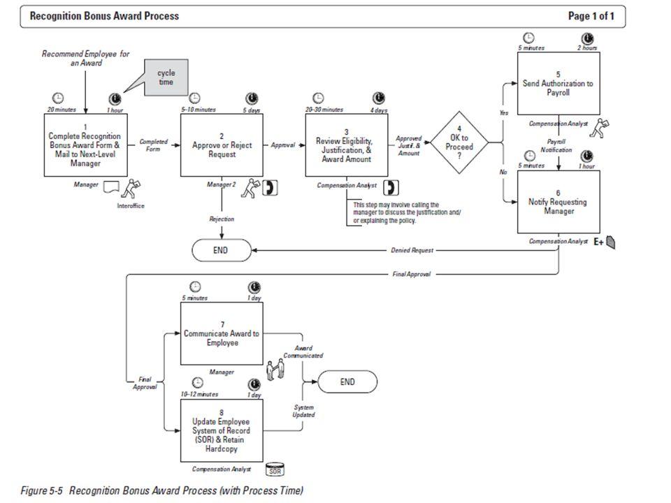 3.Narysuj mapę procesu  Od czego zależy szczegółowość mapy procesu.