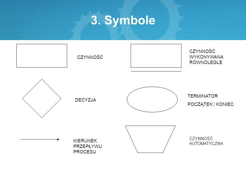 3. Symbole CZYNNOŚĆ DECYZJA KIERUNEK PRZEPŁYWU PROCESU CZYNNOŚĆ WYKONYWANA RÓWNOLEGLE TERMINATOR POCZĄTEK / KONIEC CZYNNOŚĆ AUTOMATYCZNA