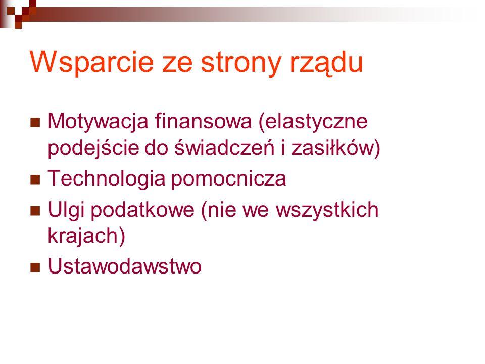 Wsparcie ze strony rządu Motywacja finansowa (elastyczne podejście do świadczeń i zasiłków) Technologia pomocnicza Ulgi podatkowe (nie we wszystkich krajach) Ustawodawstwo