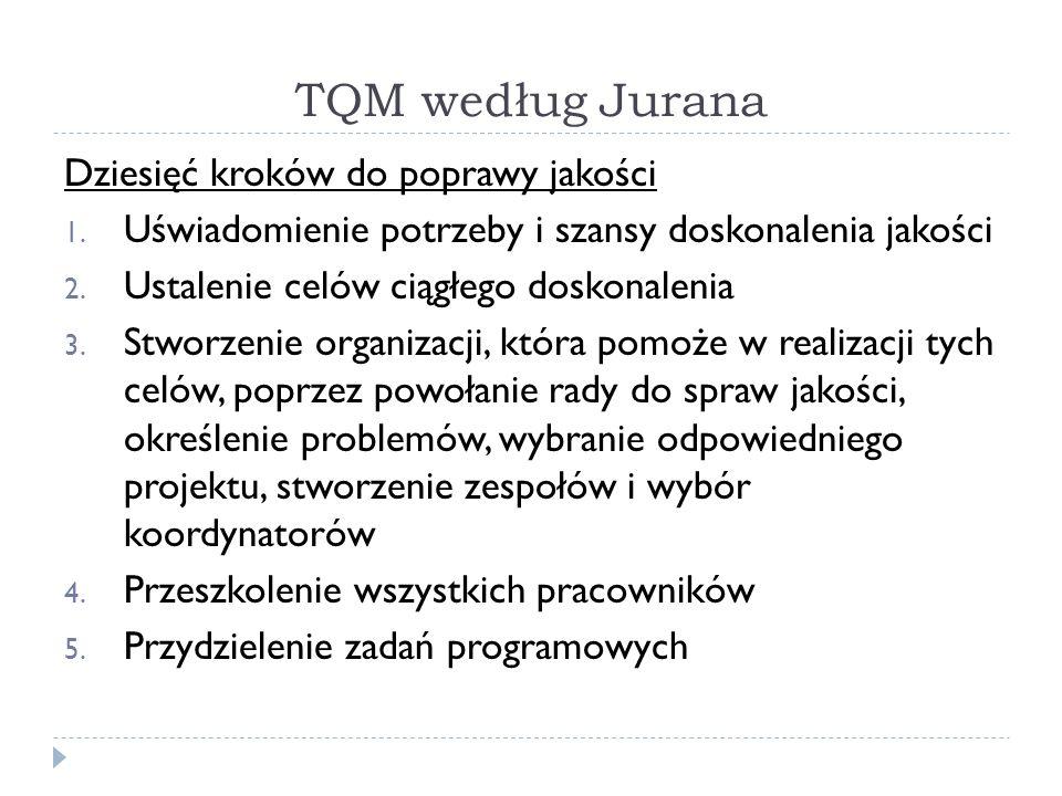 TQM według Jurana Dziesięć kroków do poprawy jakości 1.